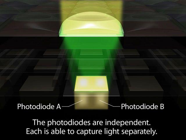 Canon 70D e l'introduzione del dual pixel CMOS AF per video DSLR